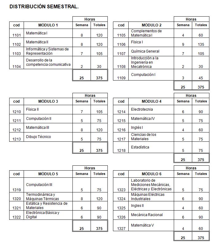 Distribución semestral de materias Ingeniería en Mecatrónica